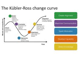 Kubler Ross Change Curve